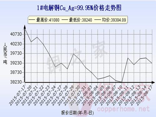 Shanghai Spot Copper Price Chart August 17