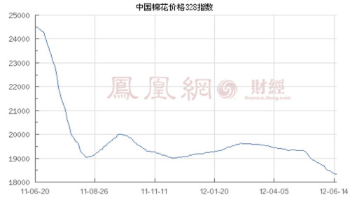 International cotton market prices fell sharply