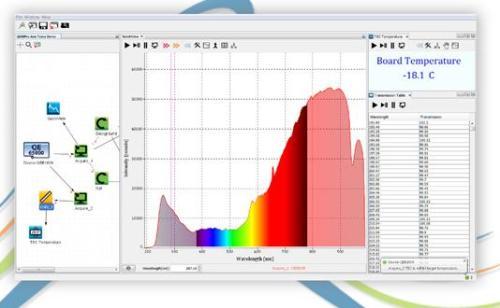 Ocean Optics Launches Next Generation Spectrometer Software