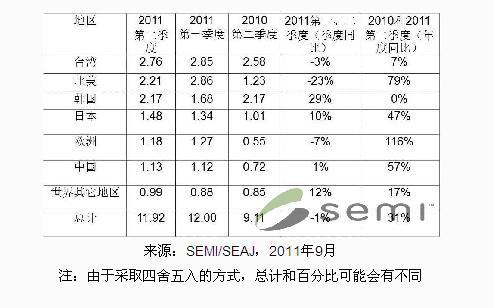 SEMI reports second quarter 2011 global semiconductor equipment shipments amounted to $11.92 billion