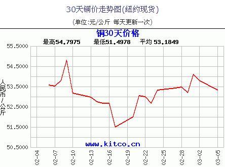 30 days copper price chart (New York spot)