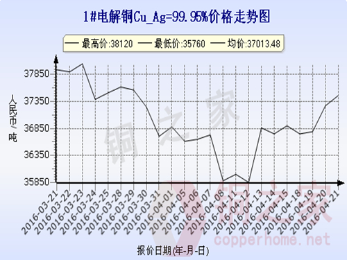 Shanghai spot copper price trend 2016.4.21