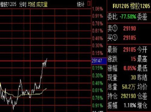 Rubber futures opened lower and closed higher