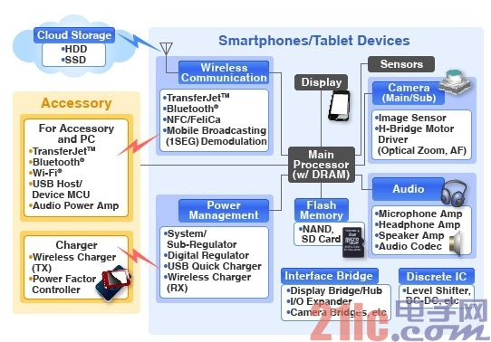 Figure 1 - Smartphone/Tablet System Block Diagram