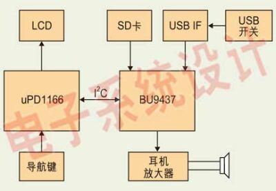 Figure 2: Block diagram of the USB HOST digital audio system.