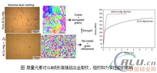 高强铝合金的激光3D打印技术研究进展