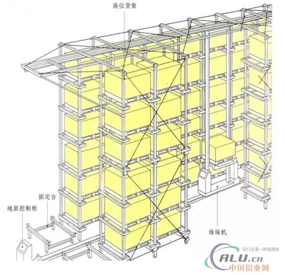 自动化立体仓库在铝型材行业当中的应用