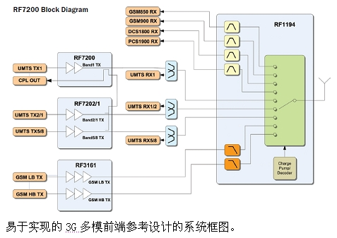 Easy-to-implement 3G multimode front-end reference design