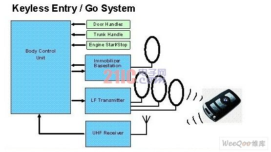 Block diagram of the keyless system