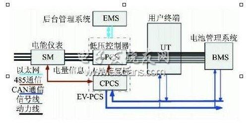 V2G system information map