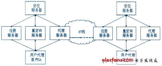 SIP network architecture