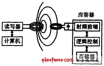 Radio Frequency Identification System Schematic
