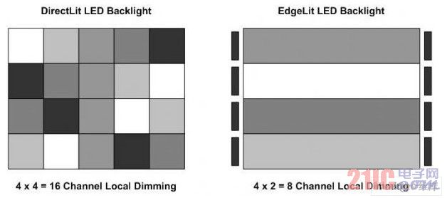 Side down and direct down area dimming