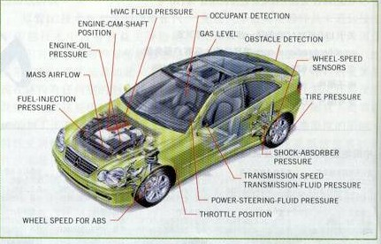 The function and location of the sensor on the car
