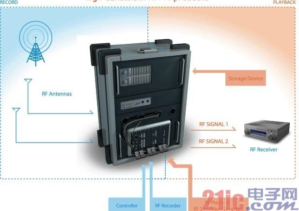 IAV in Germany uses NI radio frequency instrument to realize test platform for car radio and navigation system