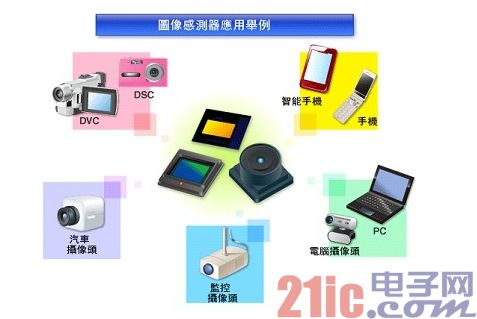 Figure 2 - Image Sensor Application Case