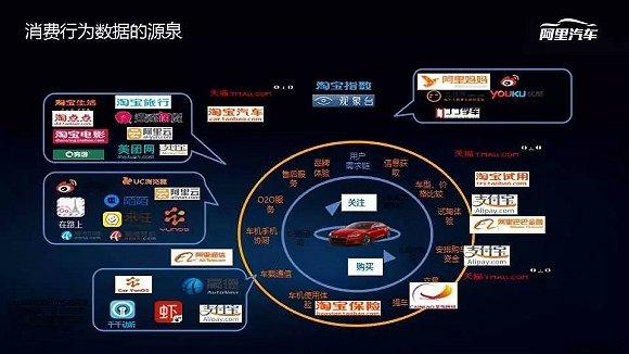 新势力造车,互联网造车,阿里造车,京东无人车,百度无人车,腾讯造车