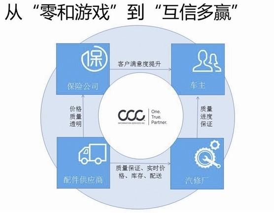 汽车后市场,汽车保险,车险,CCCIS