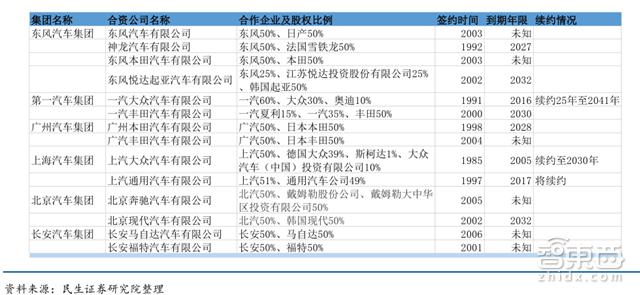 政策,进口车关税下调,合资股比放开
