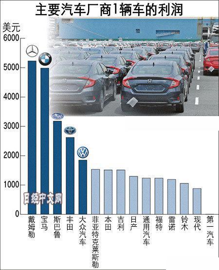 谁家卖车最赚钱,车企单车利润,奔驰单车利润,一汽单车利润