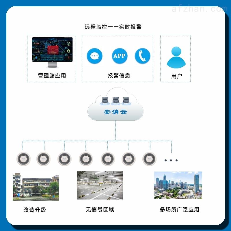 Smart smoke sensing system