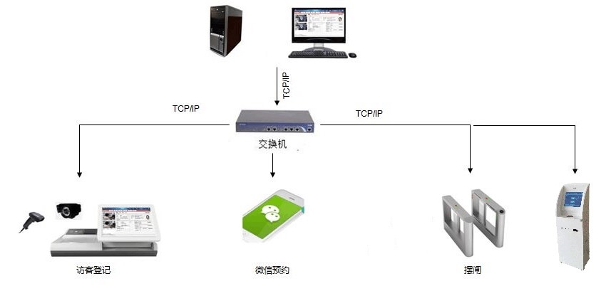 Entry and exit management system