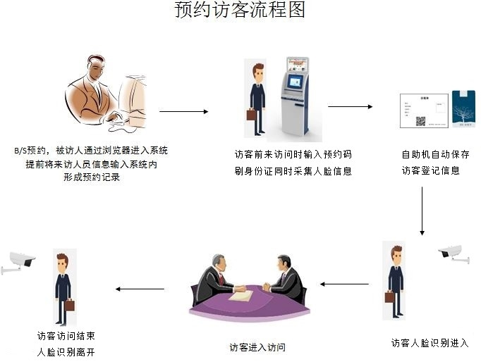 Visitor reservation process