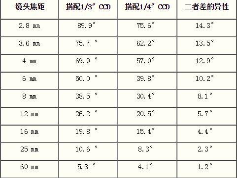 """1/3"""" CCD lens range"""