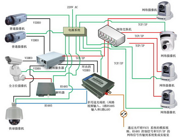 Security monitoring system