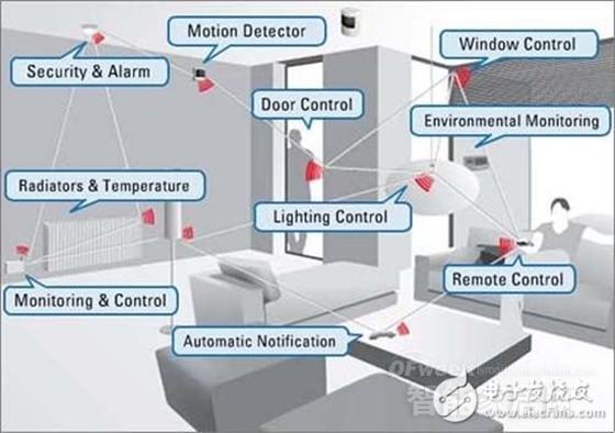 Smart home networking battle: WiFi, Zigbee, Zwave and Bluetooth