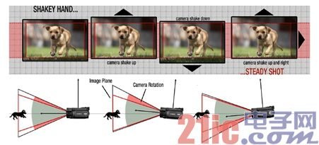 Figure 1. Digital Image Stabilization (DIS) uses a pixel mapping method to stabilize images by software.