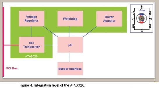 Typical functional division of wiper applications