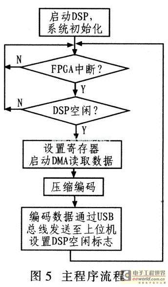 System main program flow