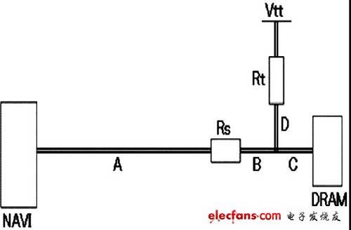Wiring topology of DATA data set