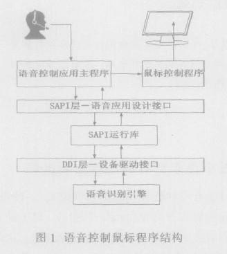 Figure 1 voice control mouse program structure