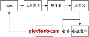 Energy flow simulation system of hybrid electric vehicle
