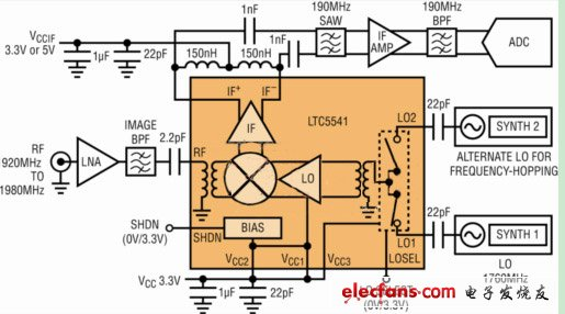 Comparison of passive downconverting mixers with active mixers: high gain and low noise (Electronic Engineering)