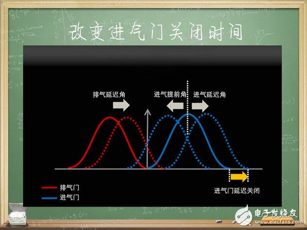 Automotive Electronics: Take you through the three thermal cycles of the engine