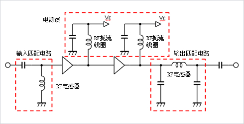 Several ideas of RF PA amplifier circuit design