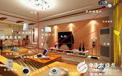 China's smart home market report 2015 exceeded 180 billion yuan