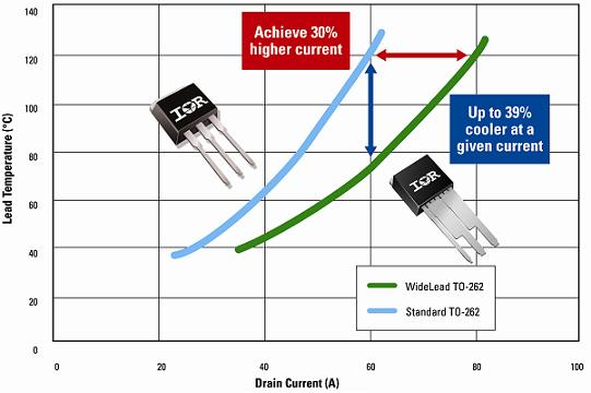 Lead temperature difference between standard TO-262 package and new WideLead TO-262 package at different currents
