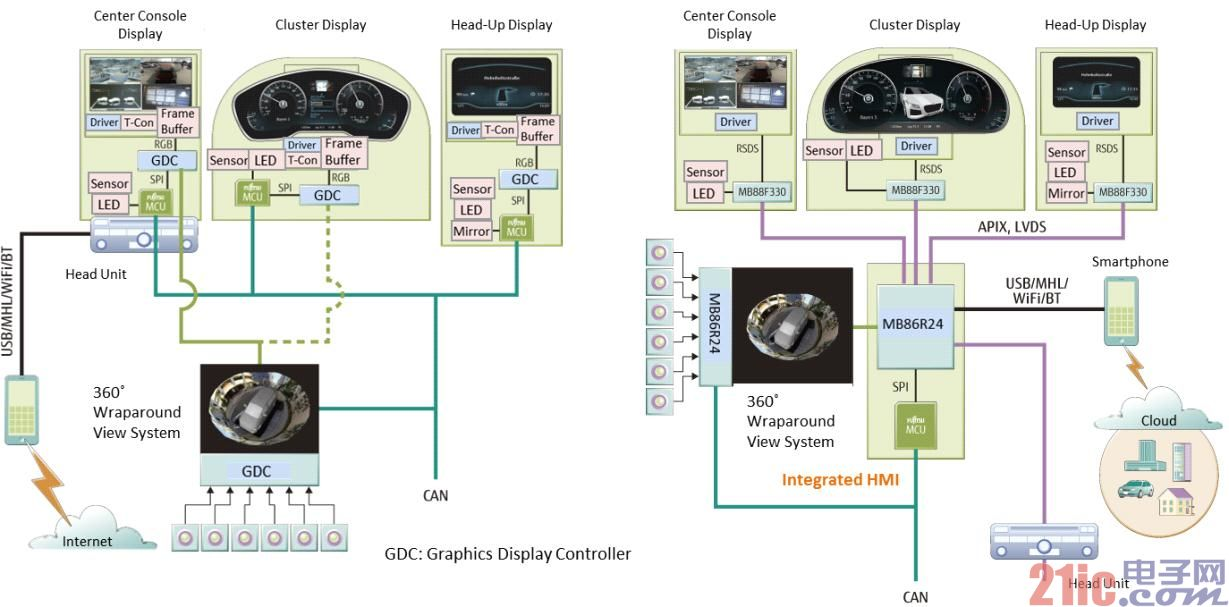 Fujitsu Semiconductor Introduces 360° Panoramic 3D Video Imaging System