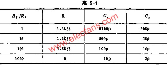 External Frequency Compensation Component Reference Table