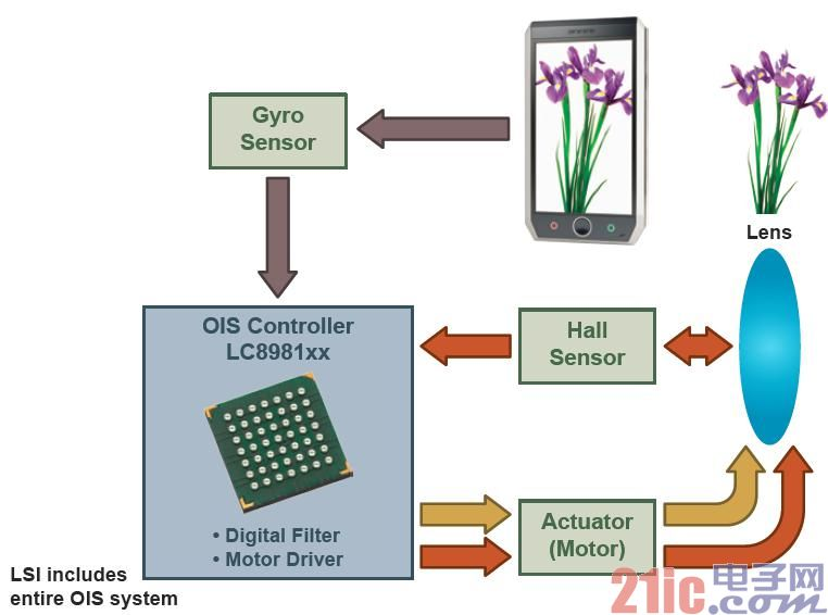 Figure 3. An example of the optical image stabilization control and driver operation of the ON Semiconductor LC8981xx series.