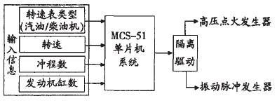 Figure 2 low voltage pulse signal generator