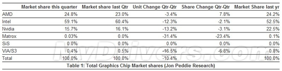 2011Q4 graphics card market share: A rose, I / N drop slightly