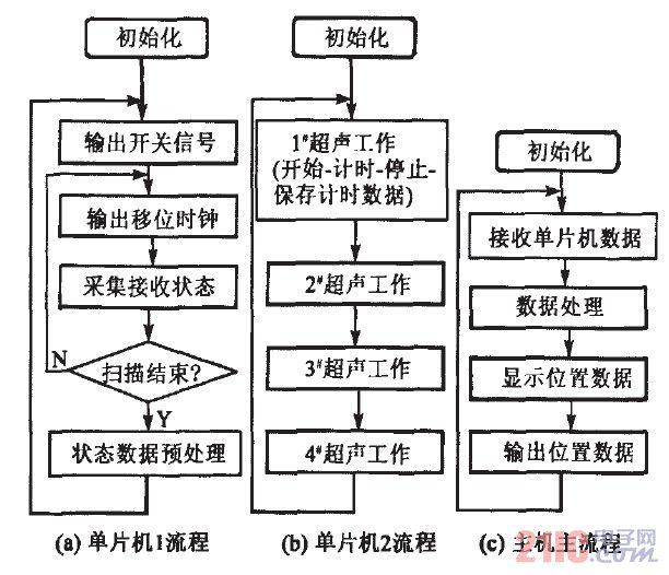 Main software flow