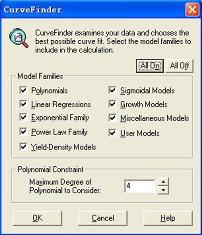 ELISA kit standard curve drawing method
