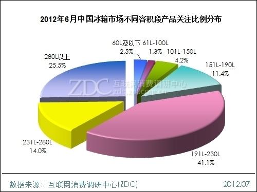 June 2012 China Refrigerator Market Analysis Report