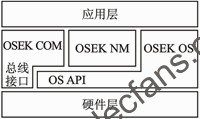 Operating system application architecture compatible with OSEK/VDX specification